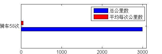 骑车年度总公里数和平均每次公里数